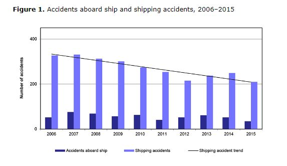 Accidents aboard ship and shipping accidents 2006-2015