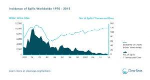 Nombre de déversements accidentels d'hydrocarbure dans le monde entre 1970 et 2015