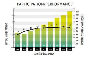 Note moyenne globale (sur 5) de l'ensemble des participants par année